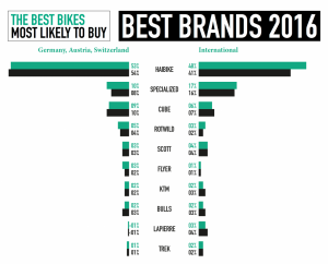 E-Mountain Bike Best Brands Award 2016 - Result Detail